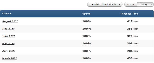 Liquidweb Uptime