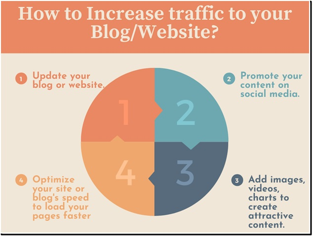 Increase traffic to your site or blog for growing your business